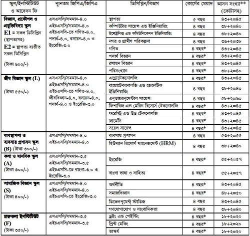 Khulna University Admission Notice 2015-16 ku.ac.bd