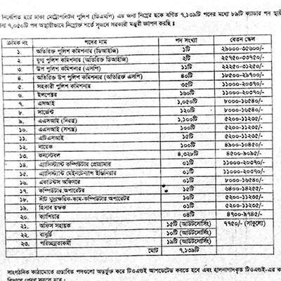 Dhaka Metropolitan Police DMP Job Circular 2015